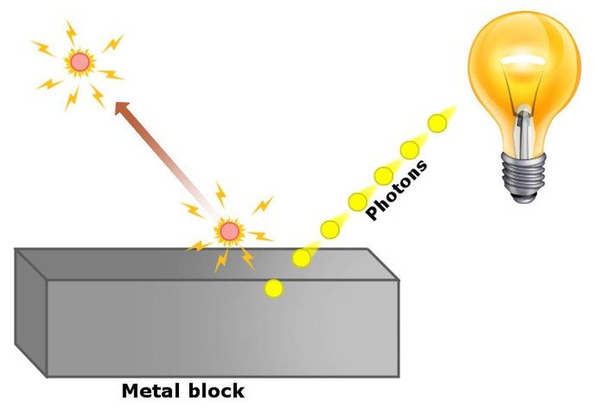 Fotoelektrik-Olayi